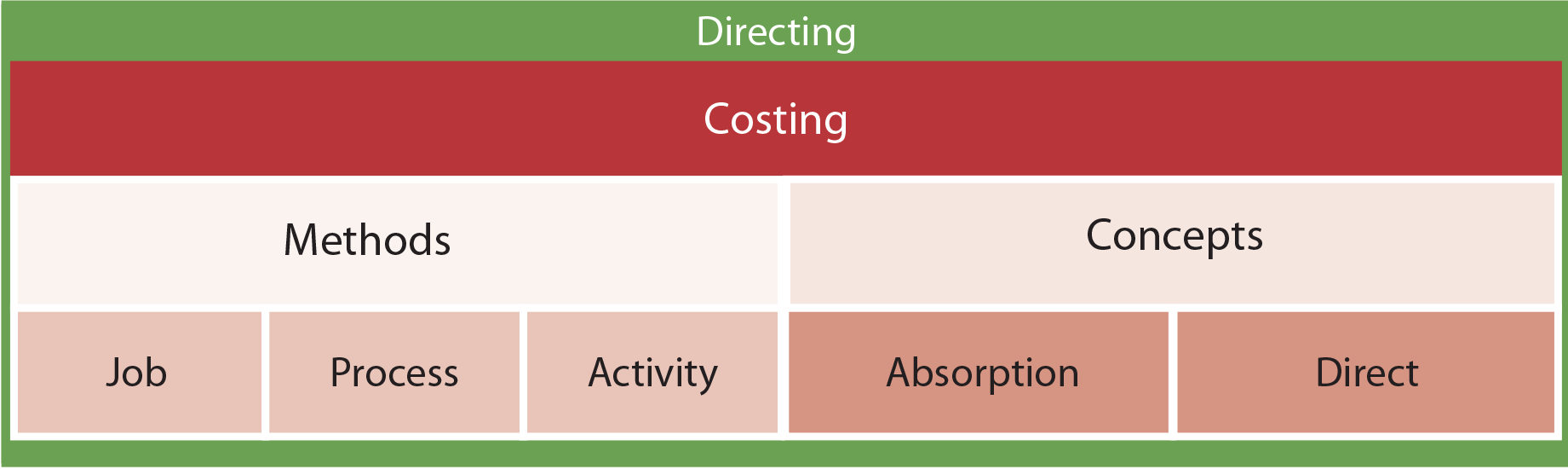 Managerial Accounting Functions - Costing chart
