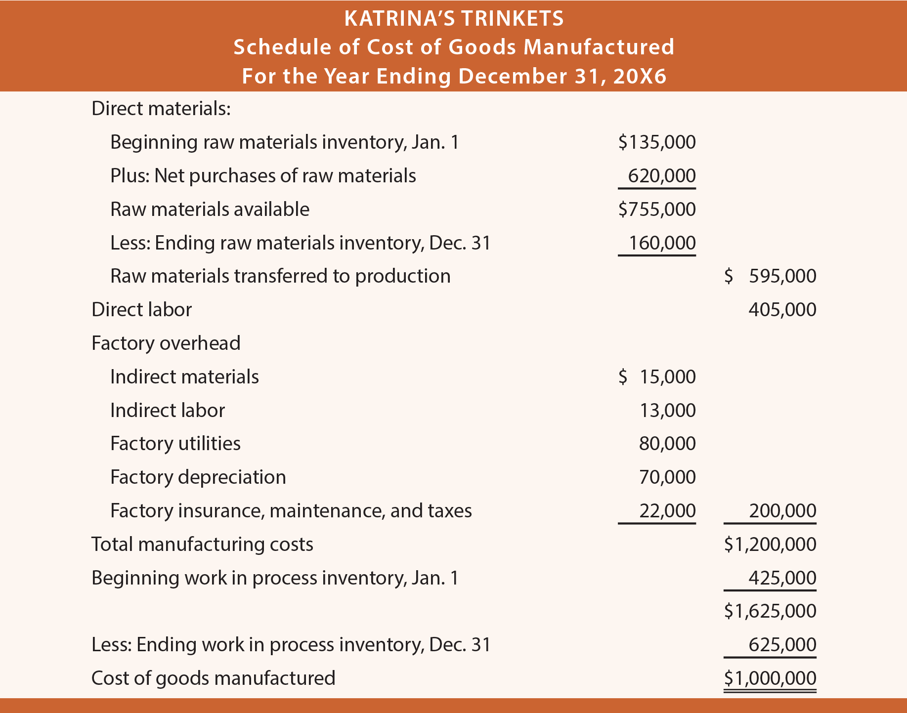 Financial Statement Issues That Are Unique To Manufacturers