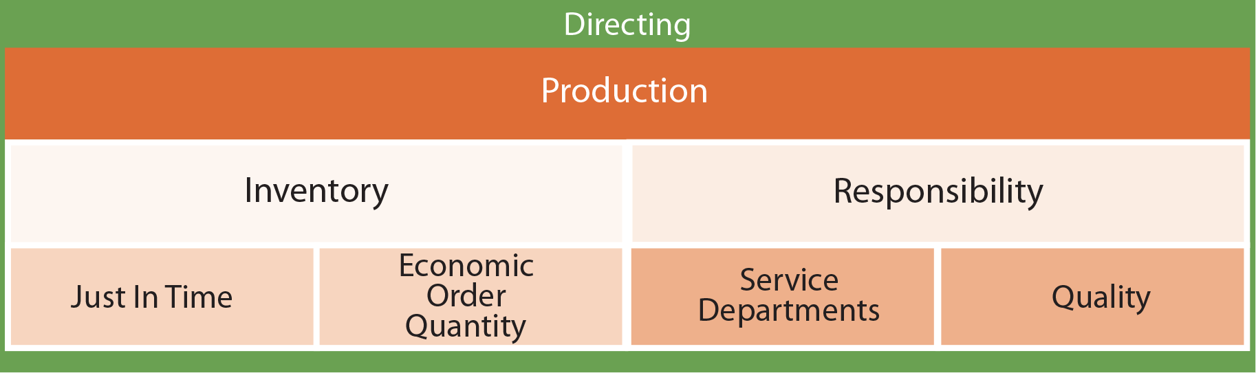 Managerial Accounting Functions - Production chart