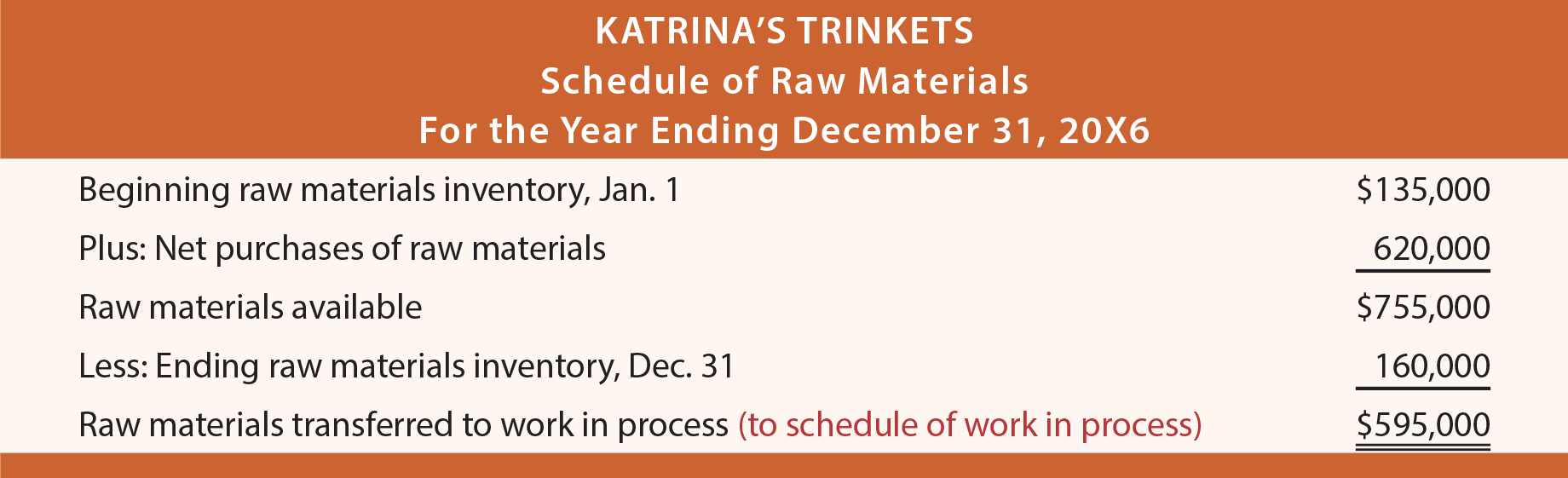 Schedule of Raw Materials