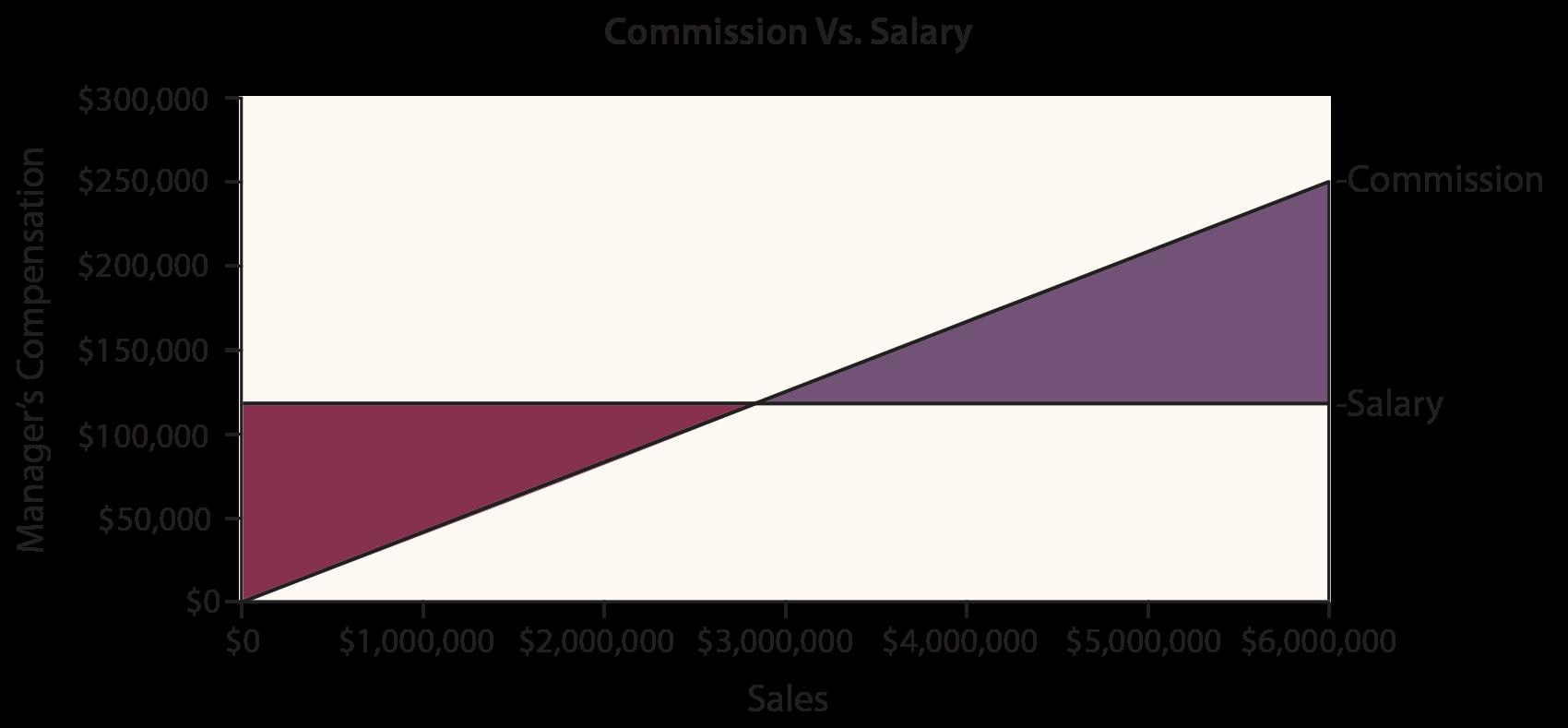 Sensitivity Analysis - Break Even Commission Chart