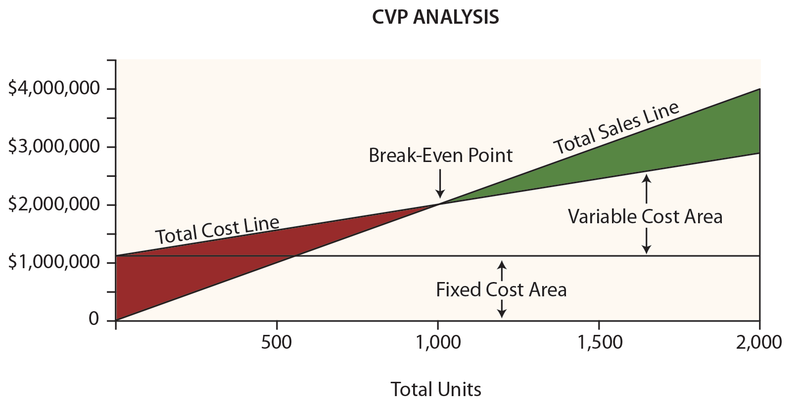 cost volume profit analysis as it Cost-volume-profit analysis this lesson introduces cost-volume-profit analysis cvp analysis is a way to quickly answer a number of important questions about the profitability of a company's products or services.