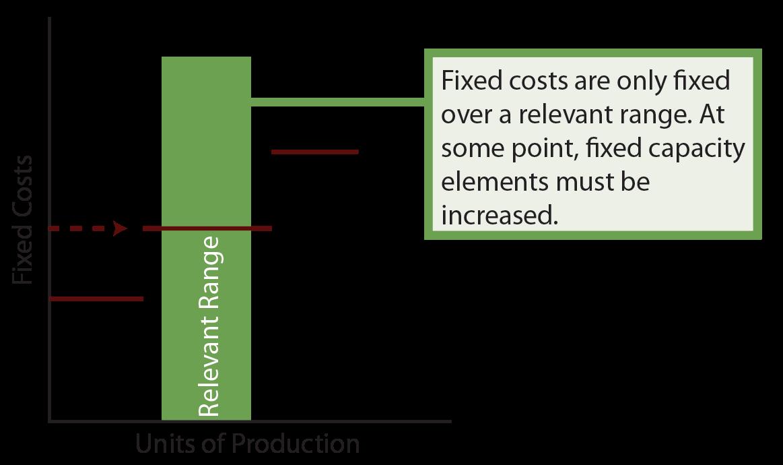 Fixed Cost Chart