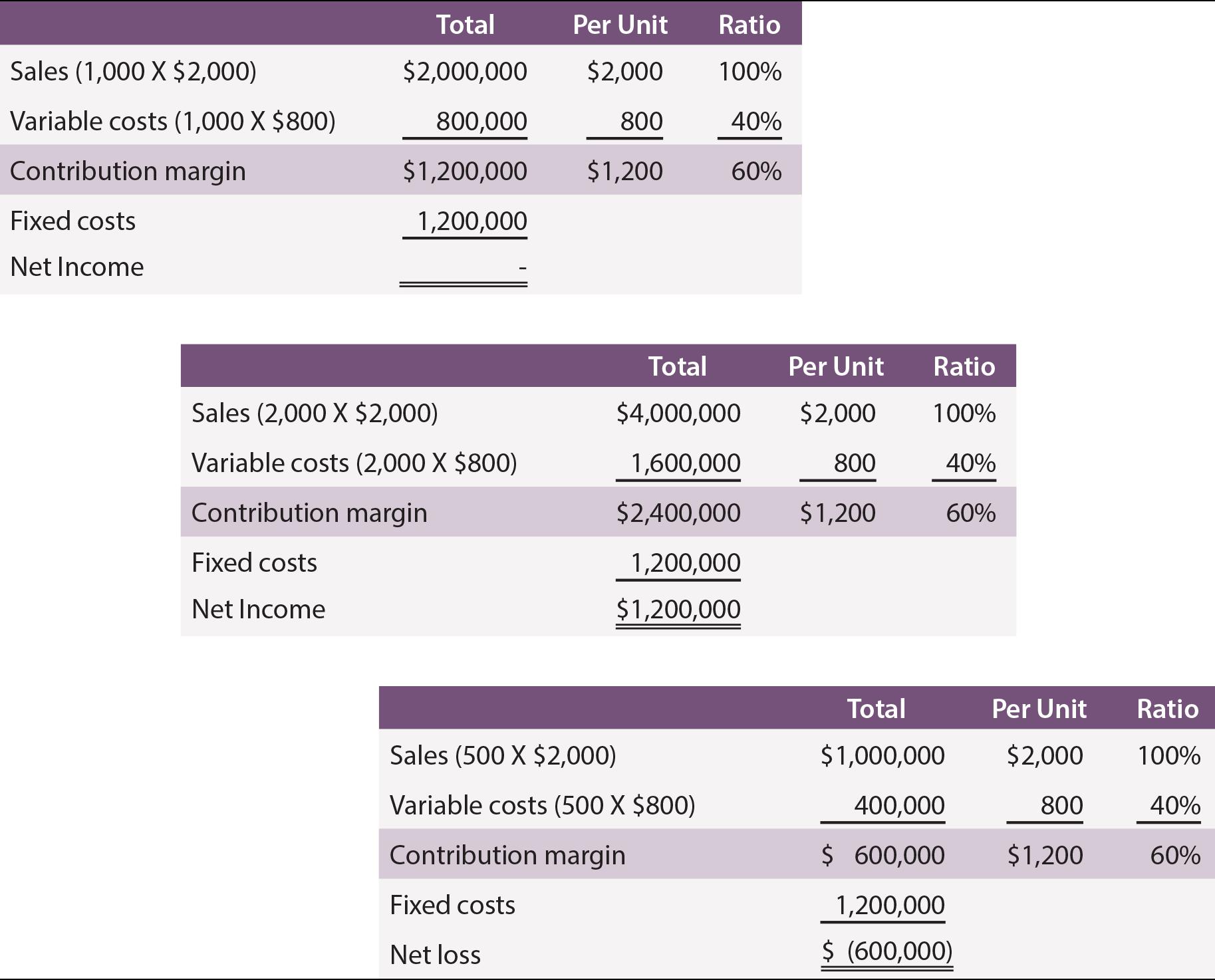 Margin Comparison Tables