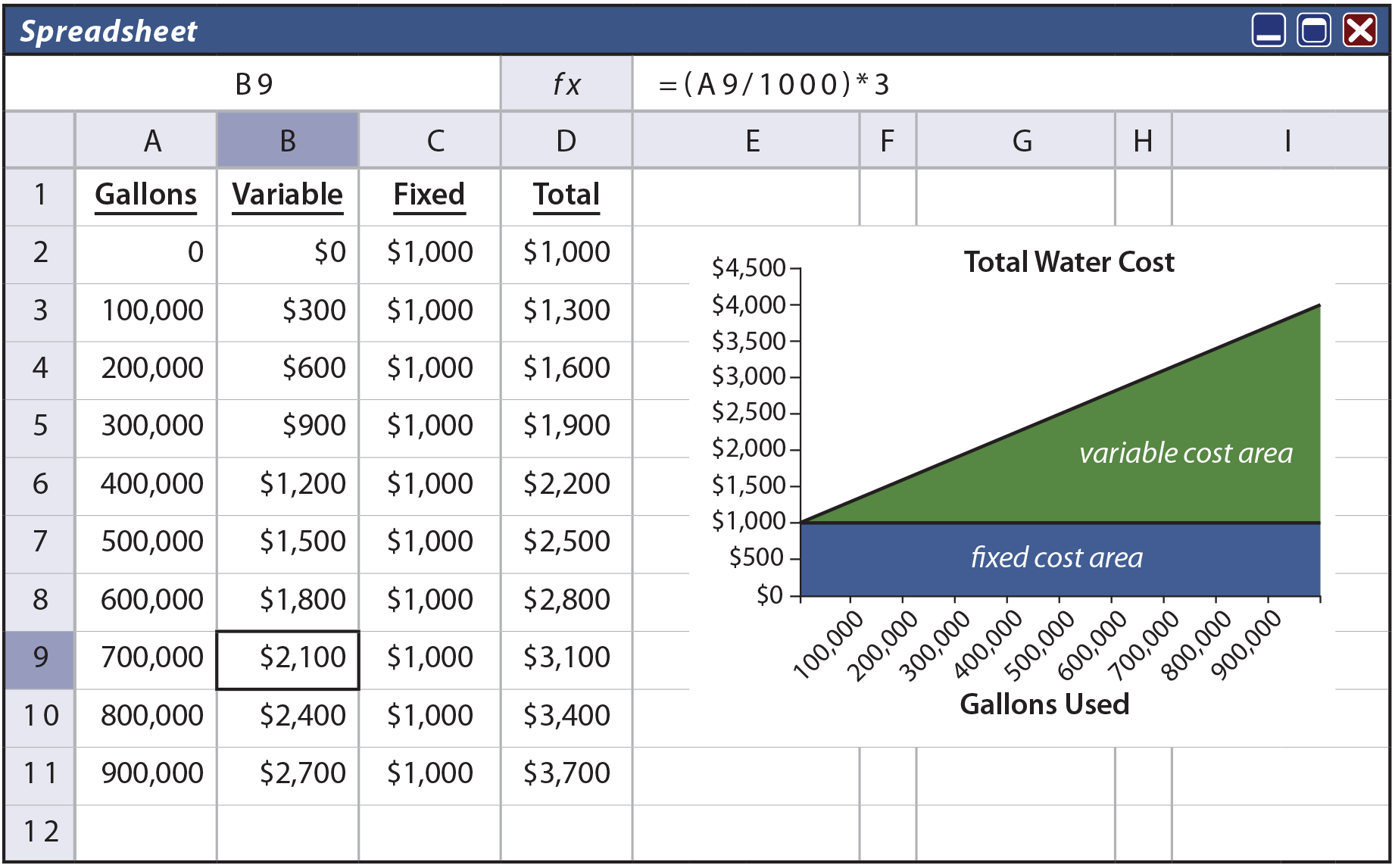 Cost Behavior Analysis - Mixed Cost Spreadsheet