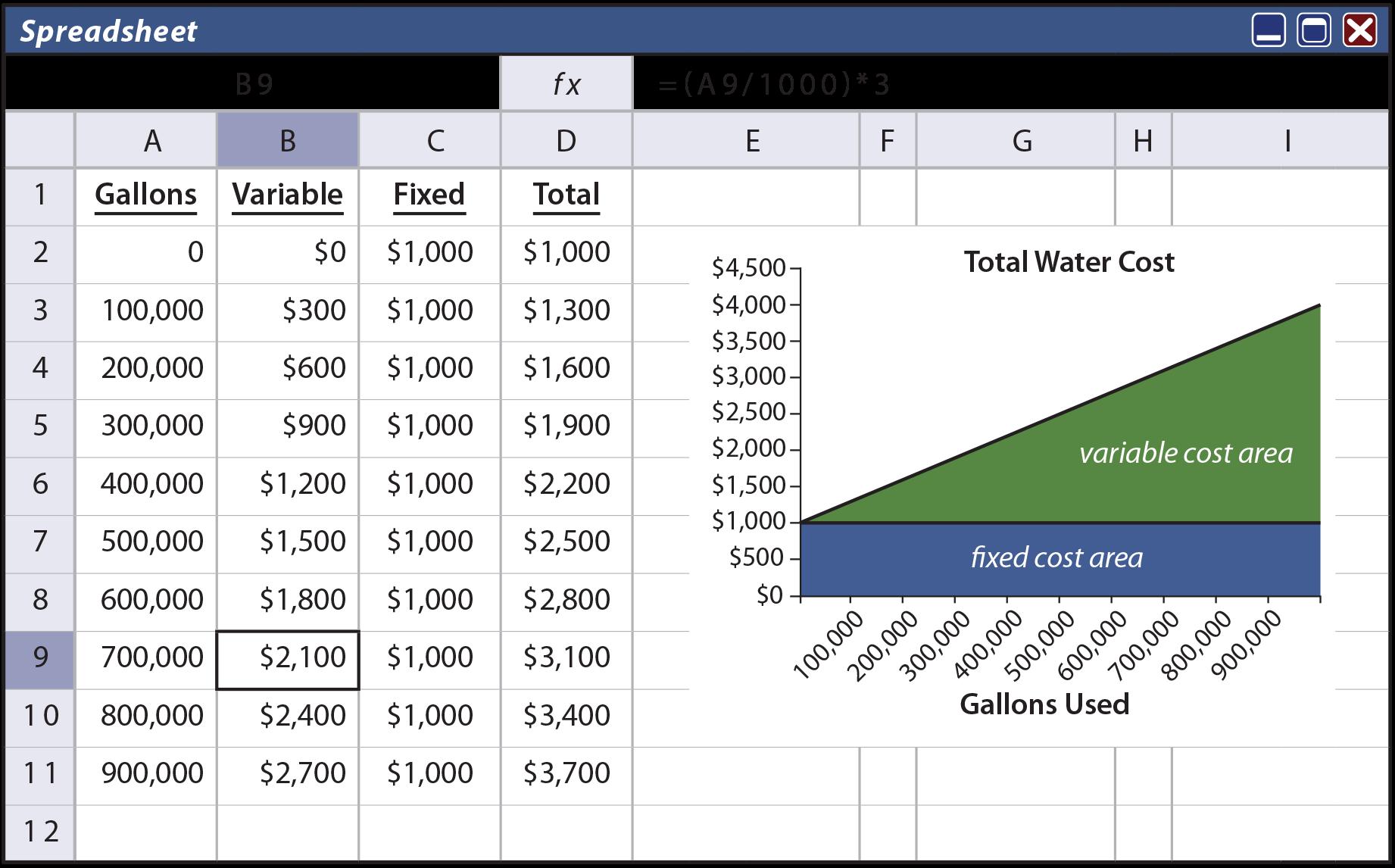 Cost Behavior Analysis - Mixed Cost Spreadsheet