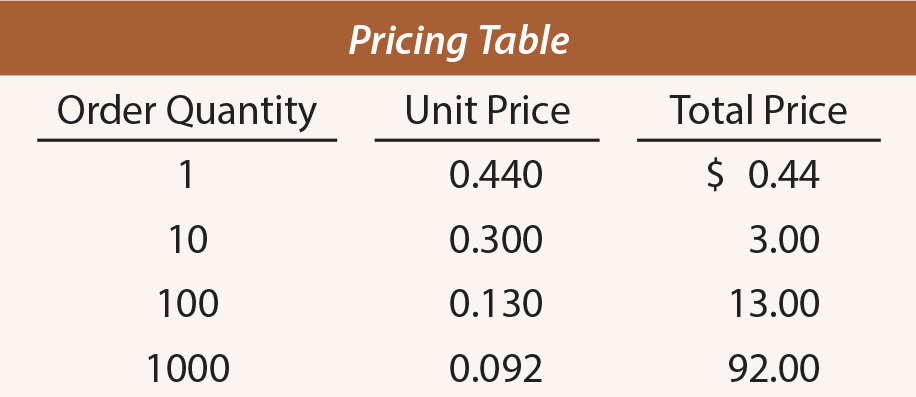 Economies of Scale Pricing Table
