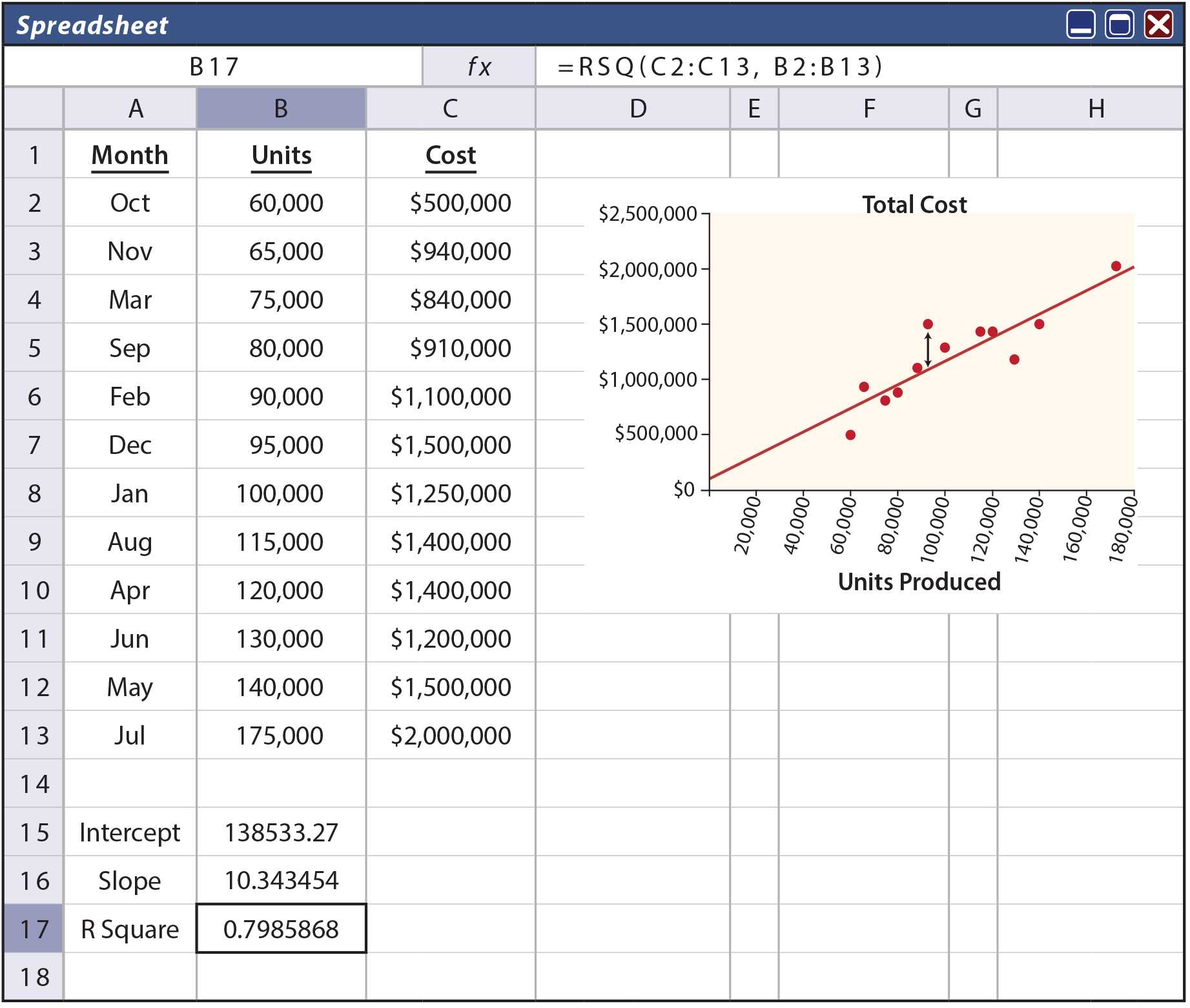 Cost Behavior Analysis - Method of Least Squares Spreadsheet with Scattergraph
