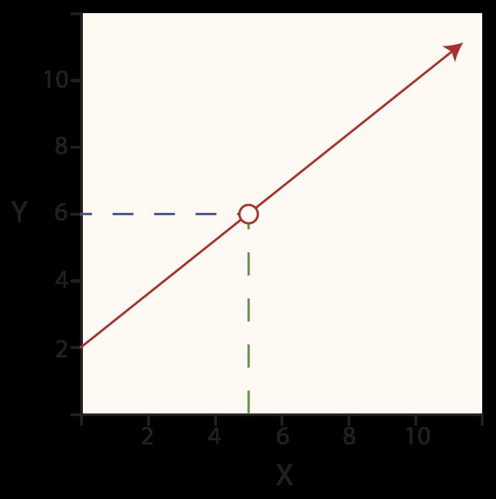 Cost Behavior Analysis - Method of Least Squares Slope Diagram