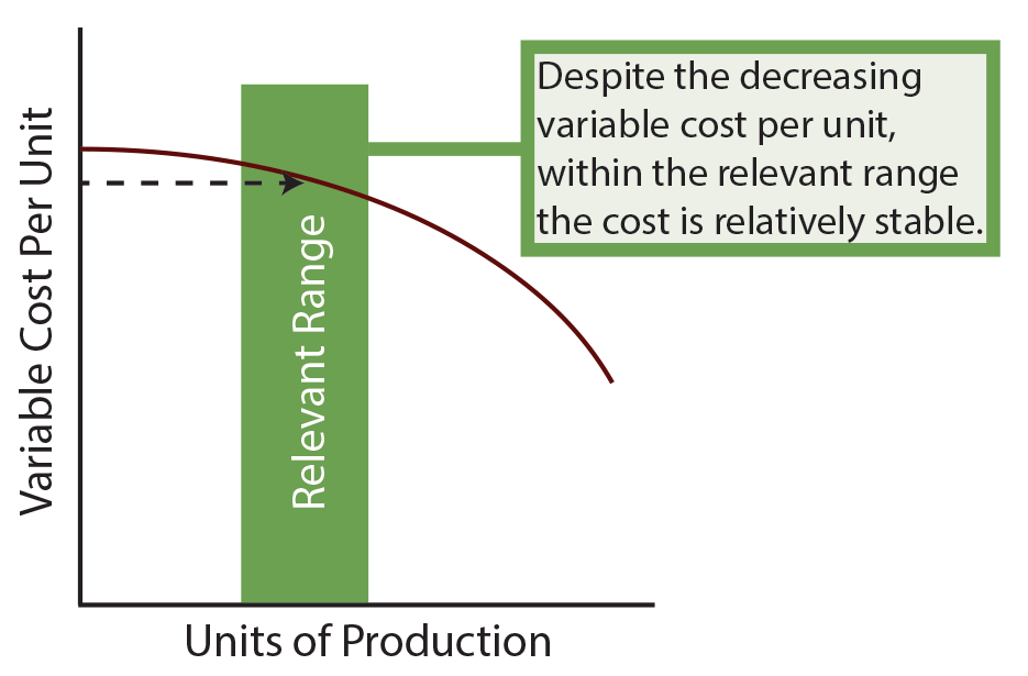 Variable Cost Chart