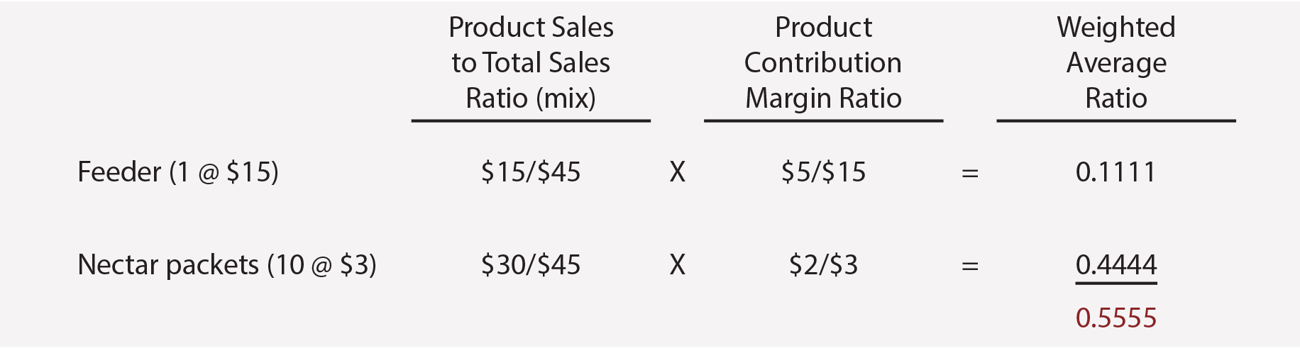 CVP for Multiple Products - Weighted Average Table