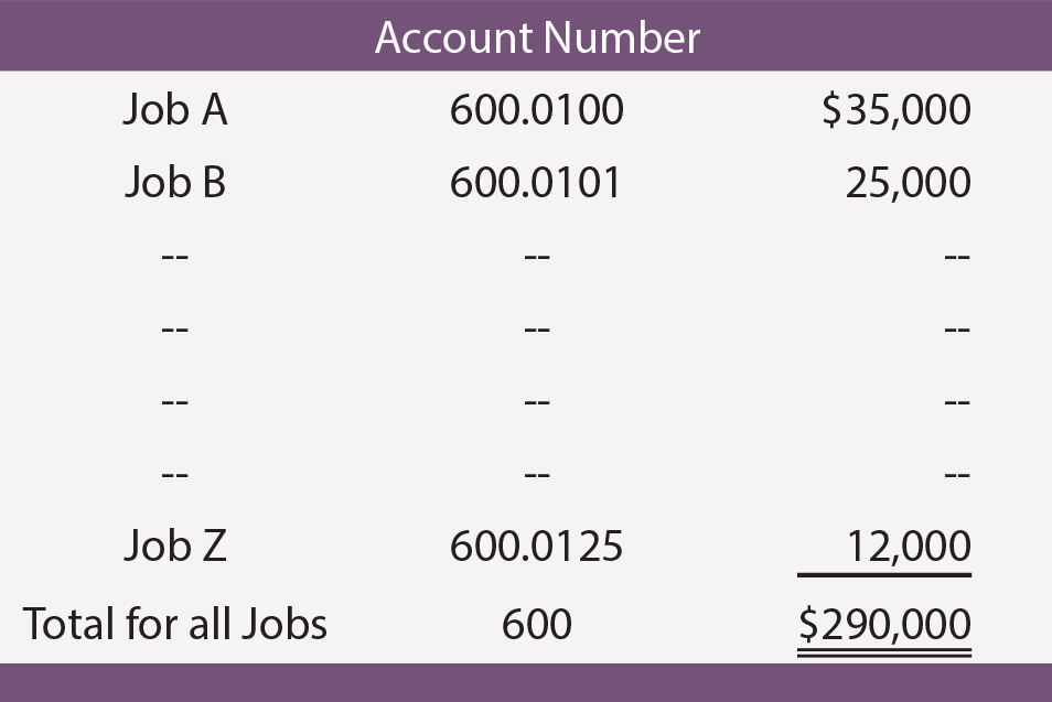 Account Number Illustration