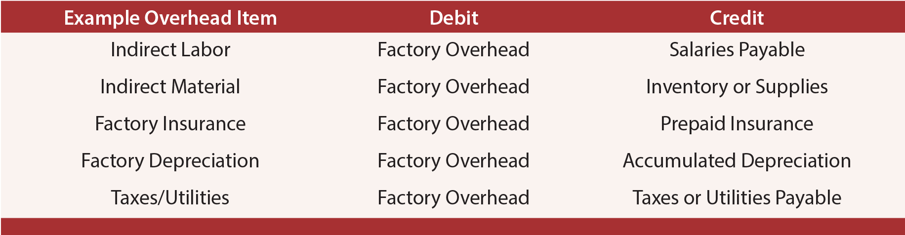 Actual Overhead - Factory Overhead Debits