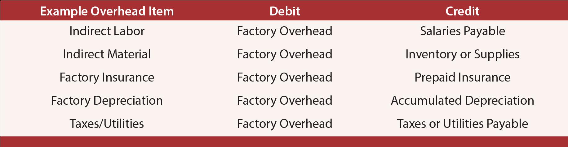 Actual Overhead - Factory Overhead Debits