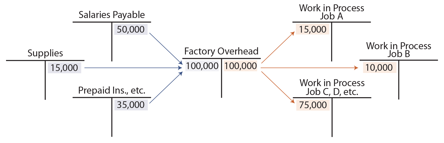 Actual and Applied Overhead - Factory Overhead T Accounts