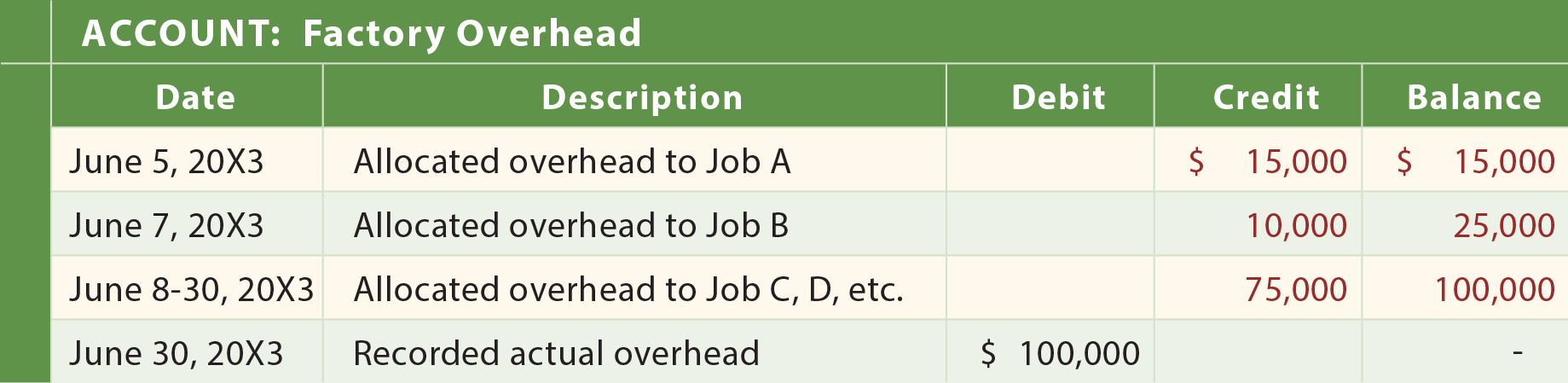 Actual and Applied Overhead - Factory Overhead General Ledger Entries