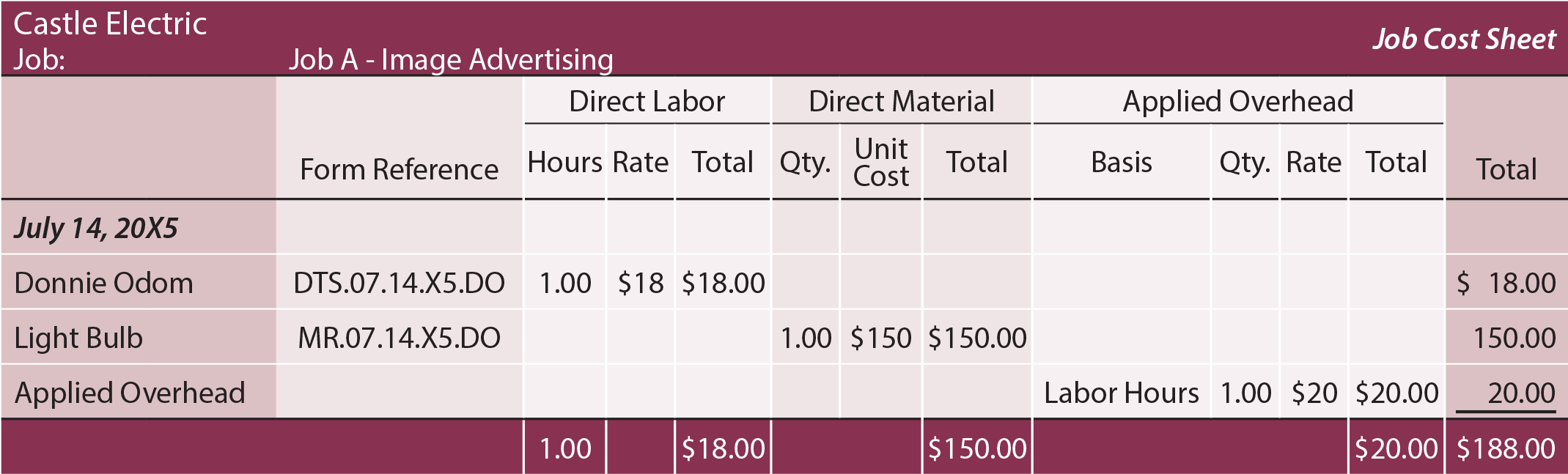 Job Costing Sheet - Job A