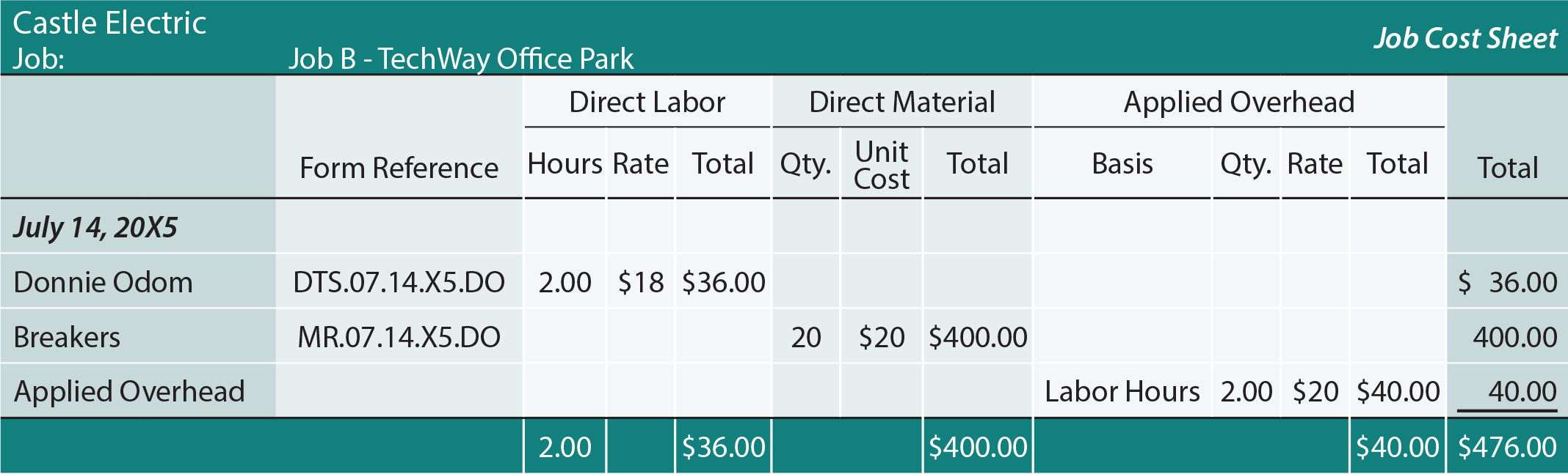 Job Costing Sheet - Job B
