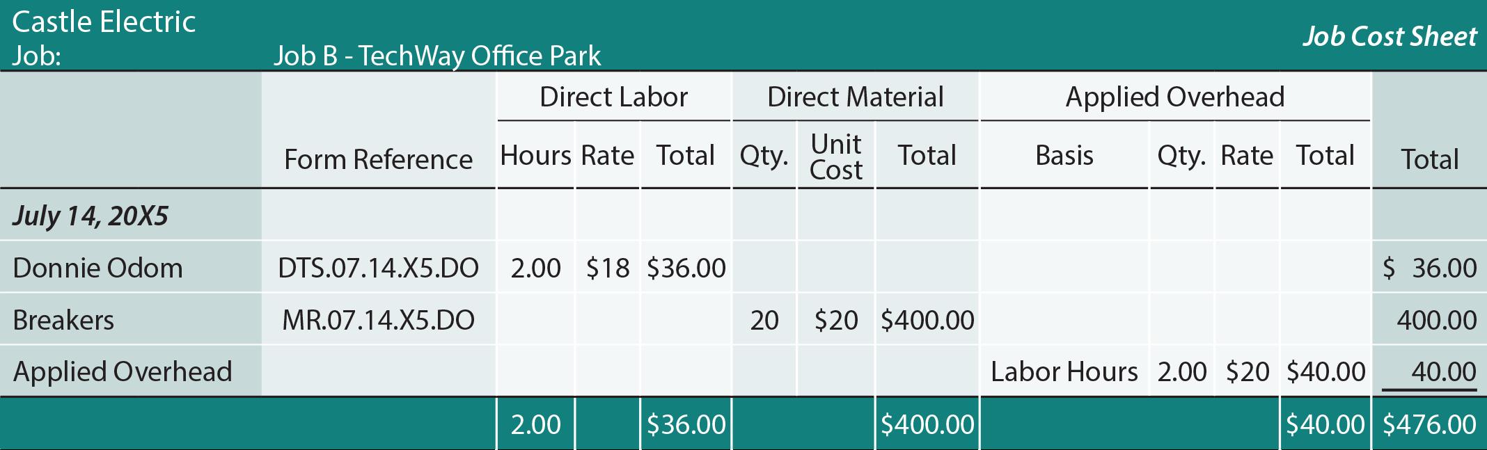 Job Costing Sheet - Job B