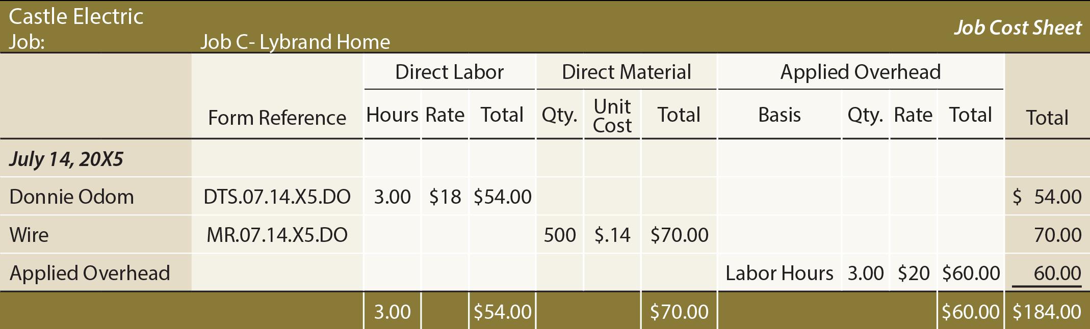 Job Costing Concepts - principlesofaccounting com