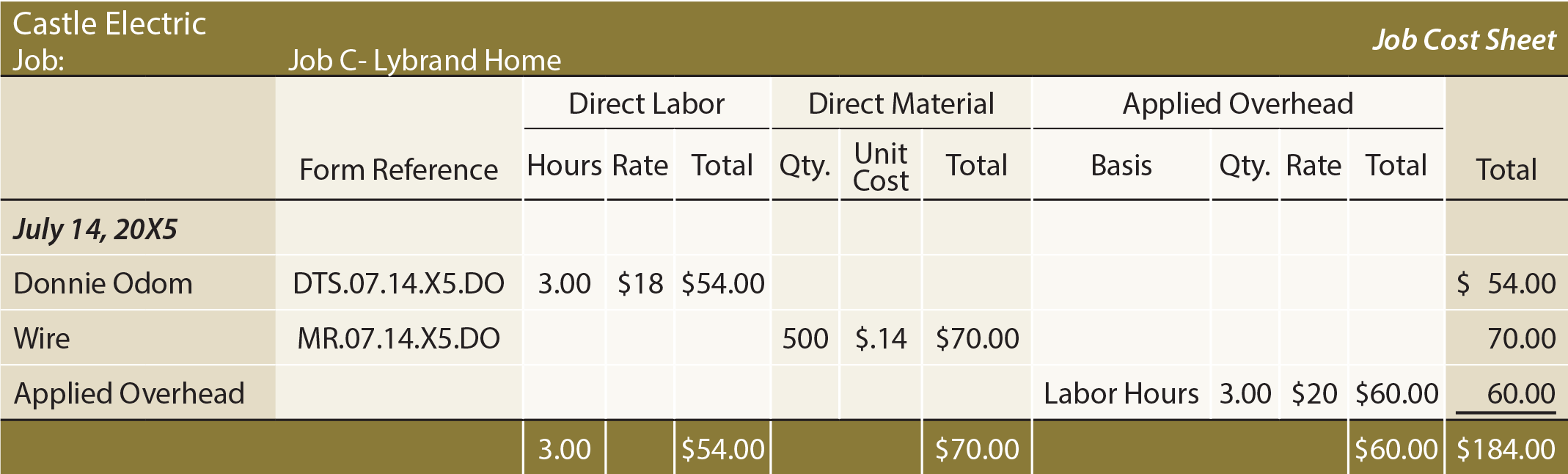 Job Costing Sheet - Job C