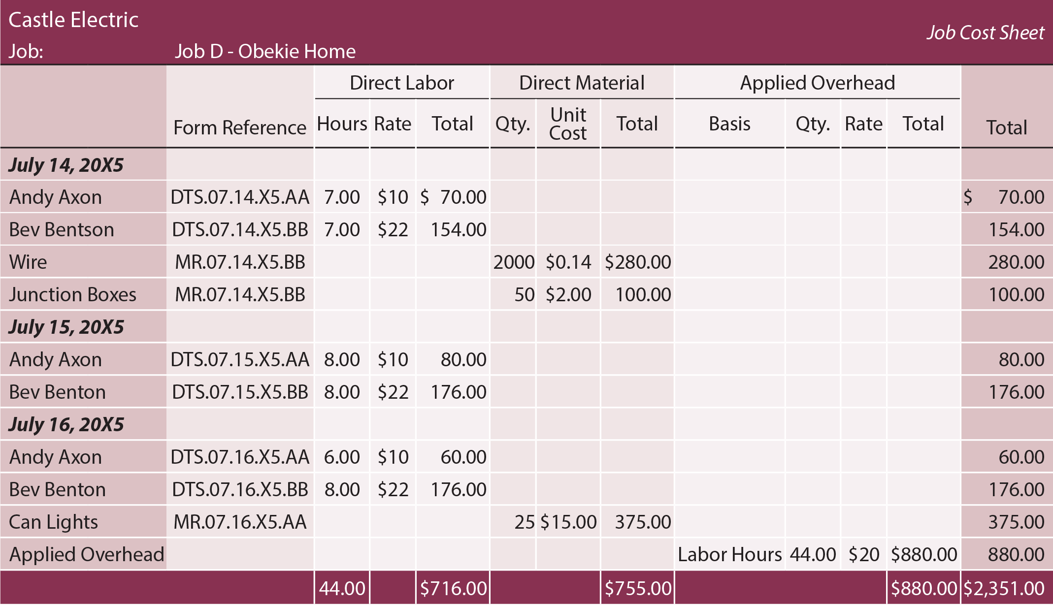 Job Costing Sheet - Job D