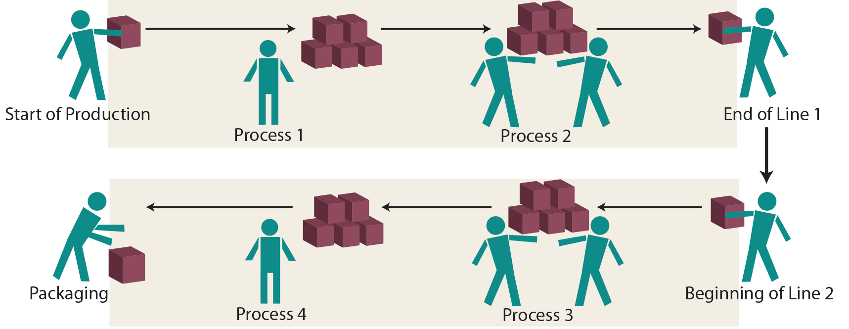 Quality Management Accounting - Kaizen Illustration