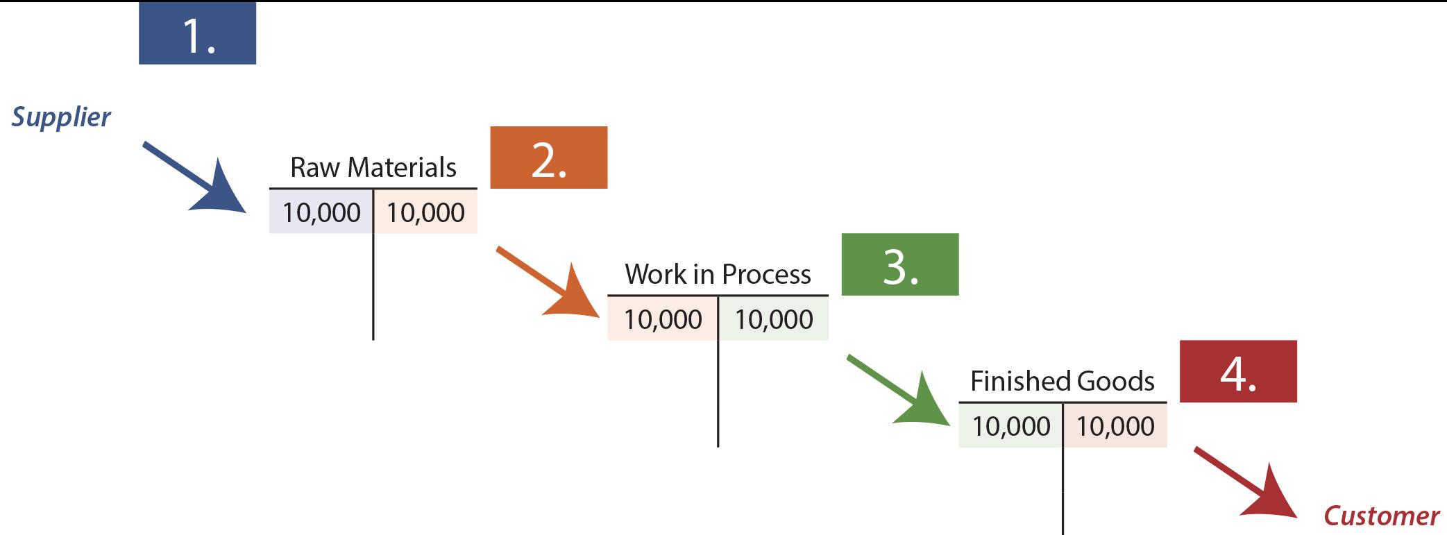 Job Costs - Direct Material T Accounts