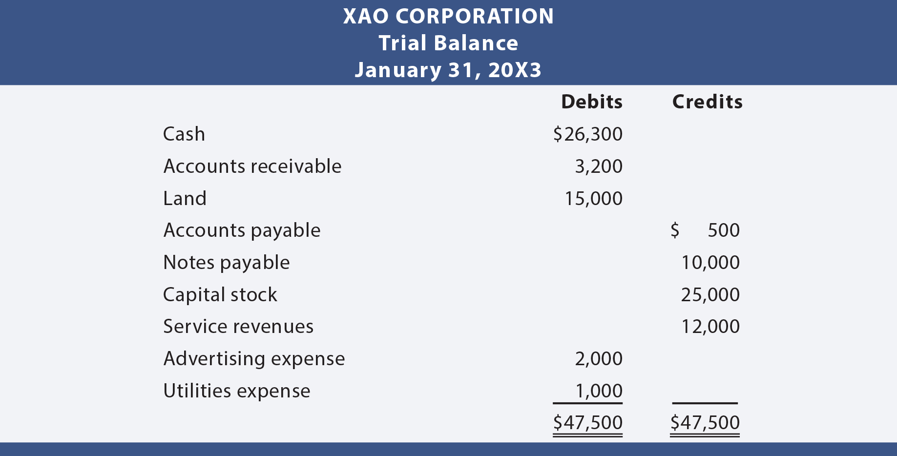 Xao trial balance illustration