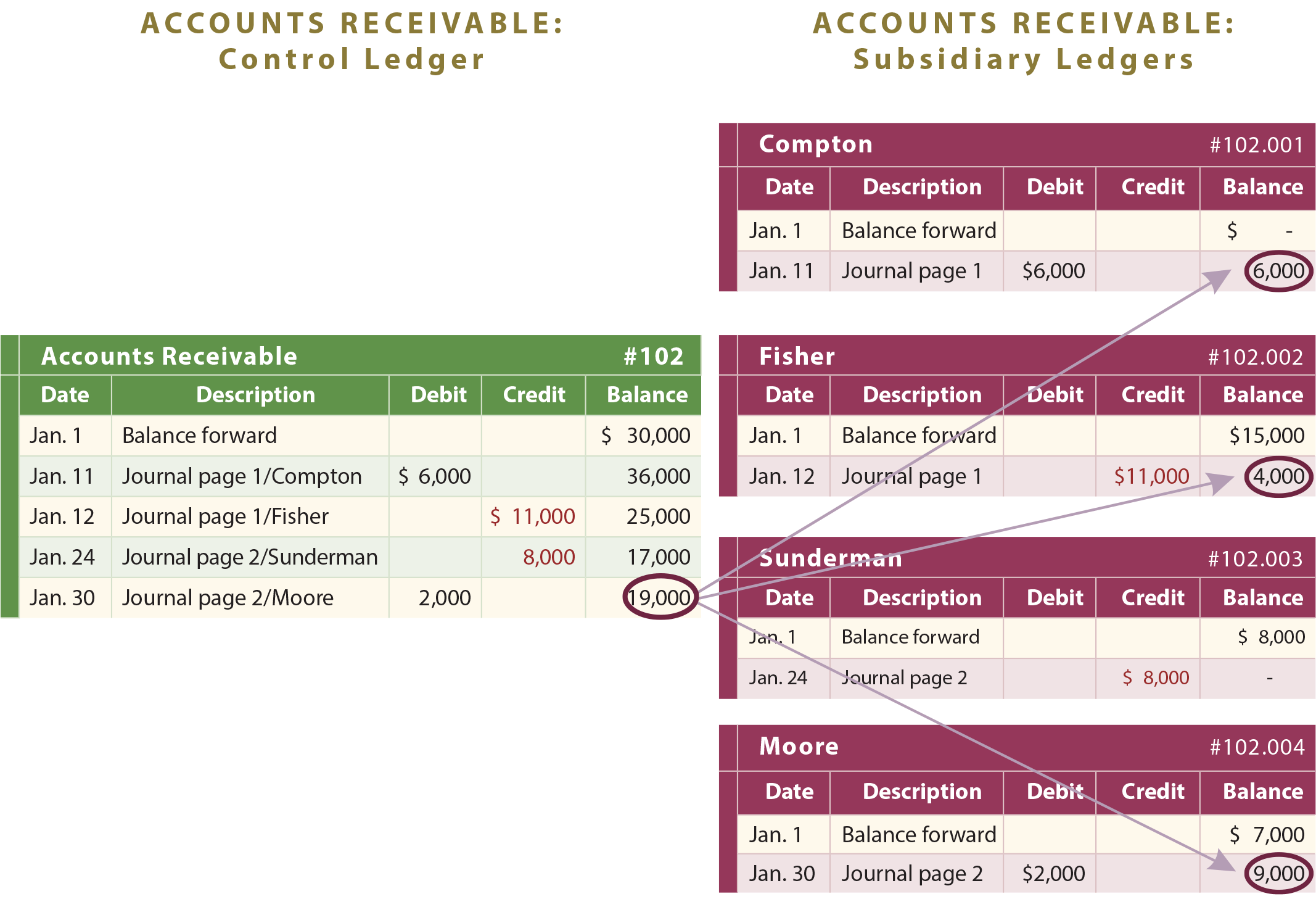 Accounts receivable illustration