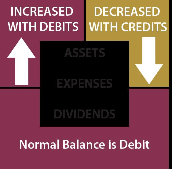 Accounts Debits And Credits Principlesofaccounting