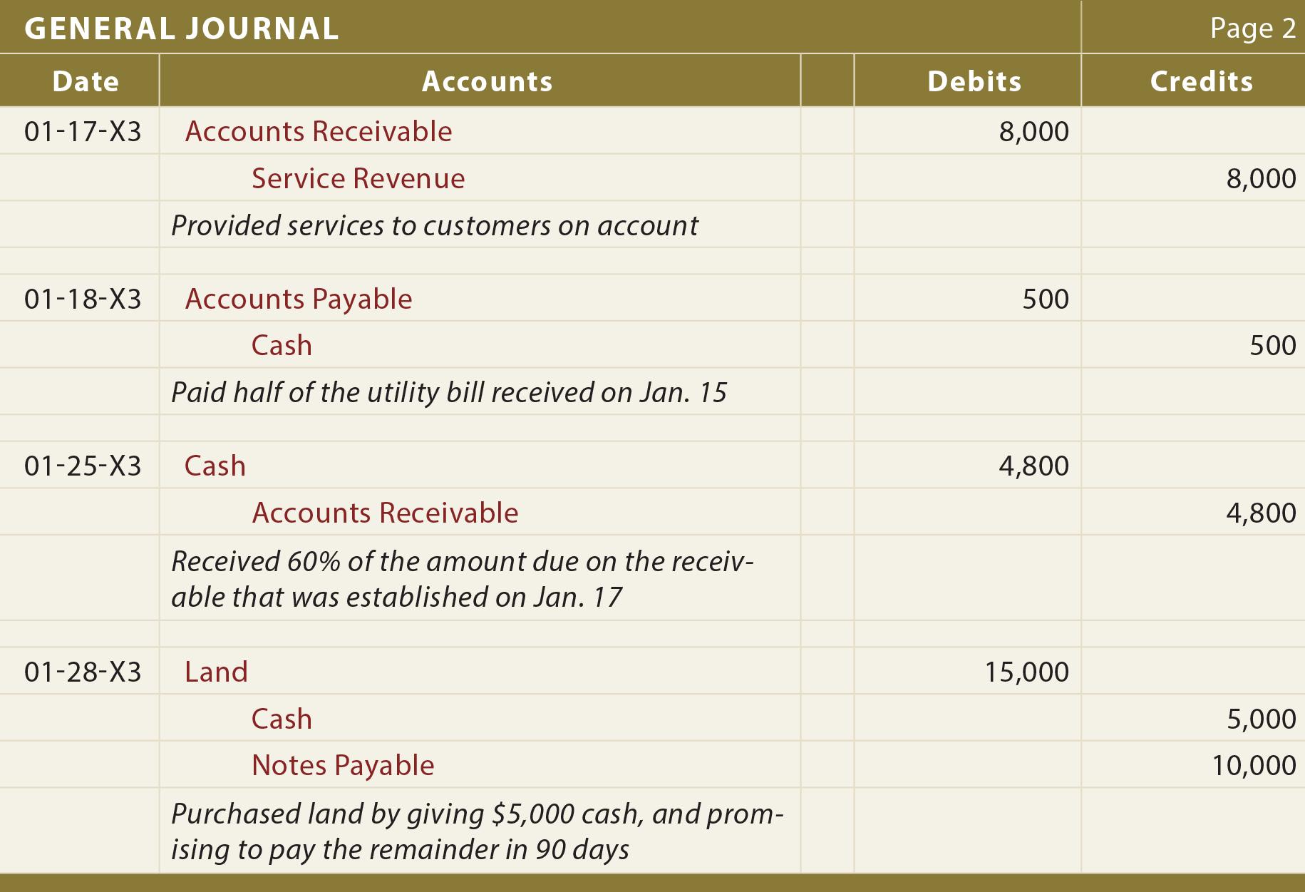 The Journal - principlesofaccounting.com