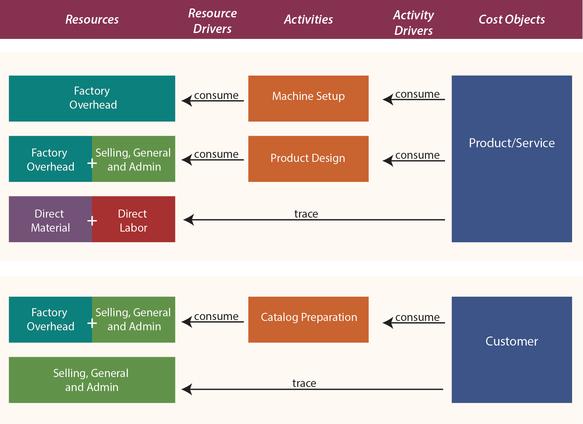 Activity-Based Costing Diagram