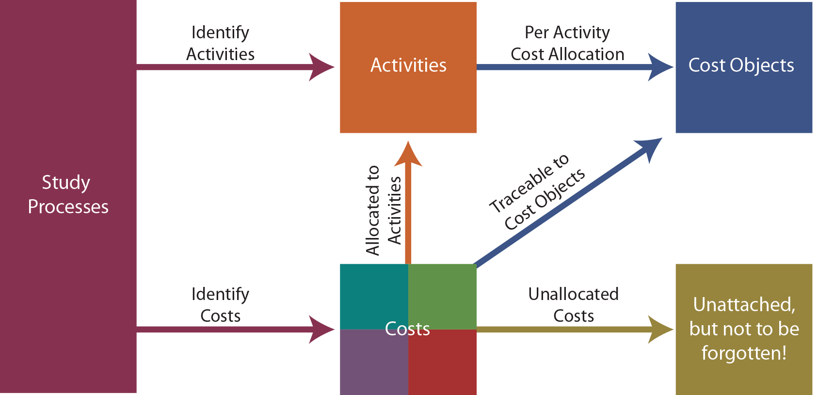 Development of Activity Based Costing Diagram