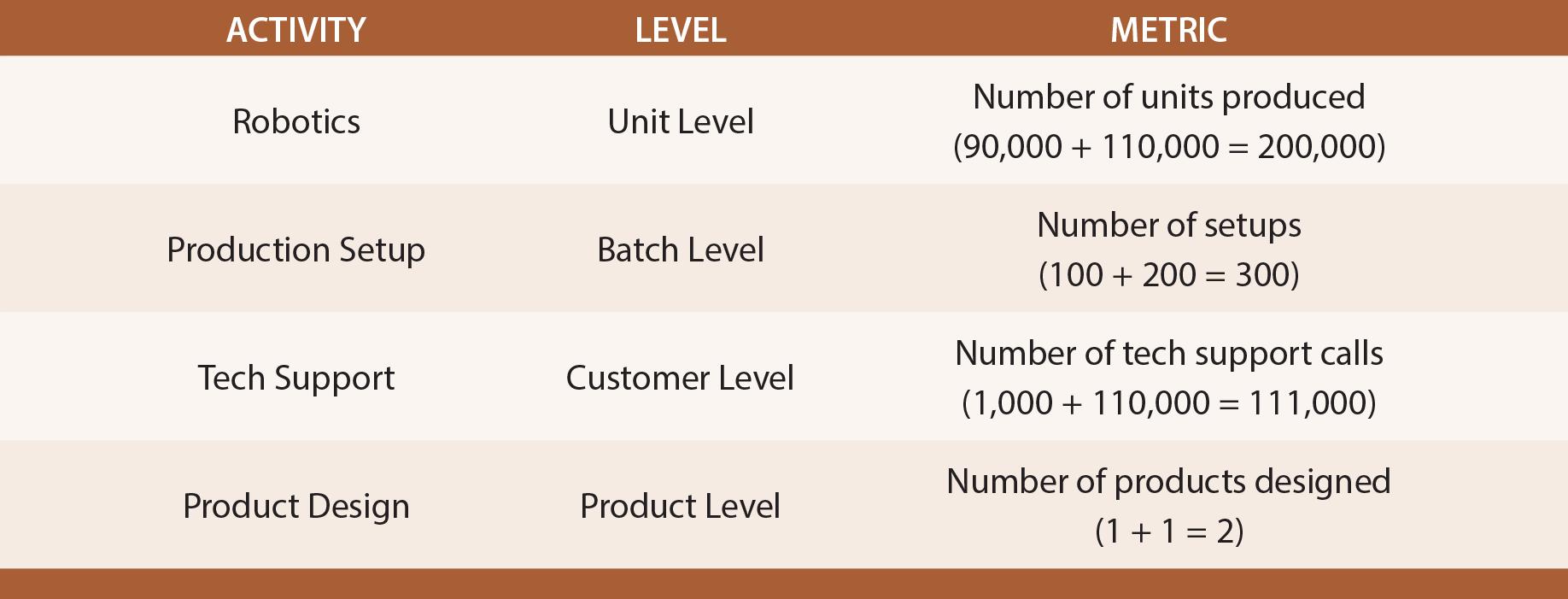 GAME's Activity Schedule