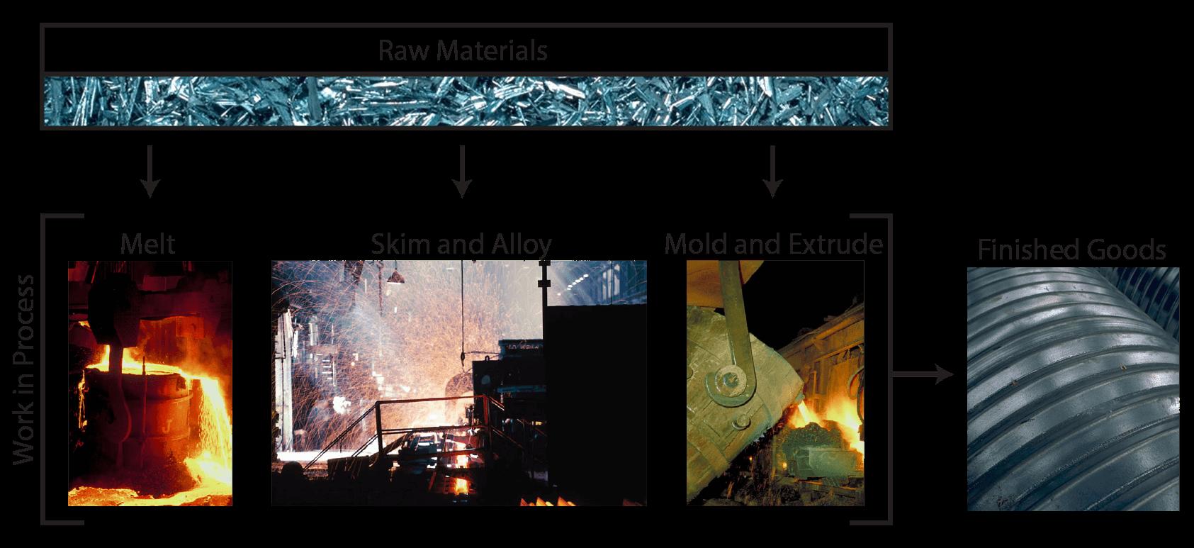 Process Costing Illustration