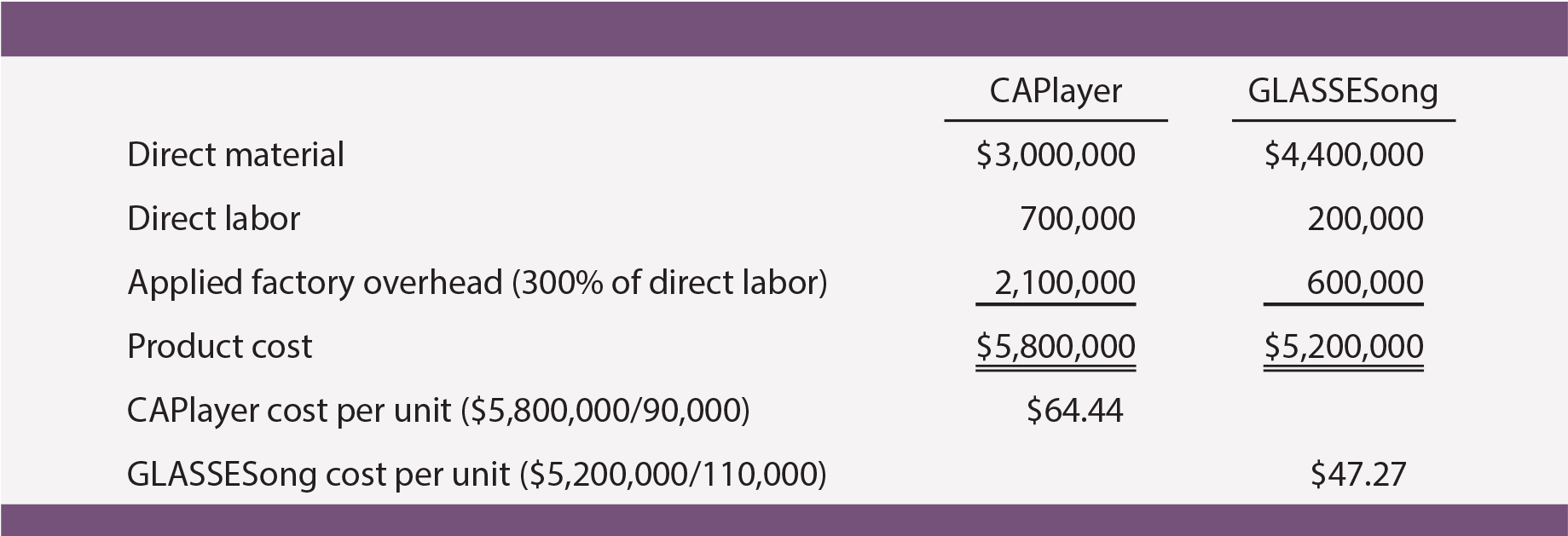 Cost of Production Analysis