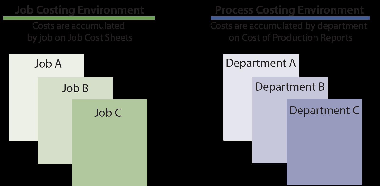 Job Costing vs. Process Costing Illustration
