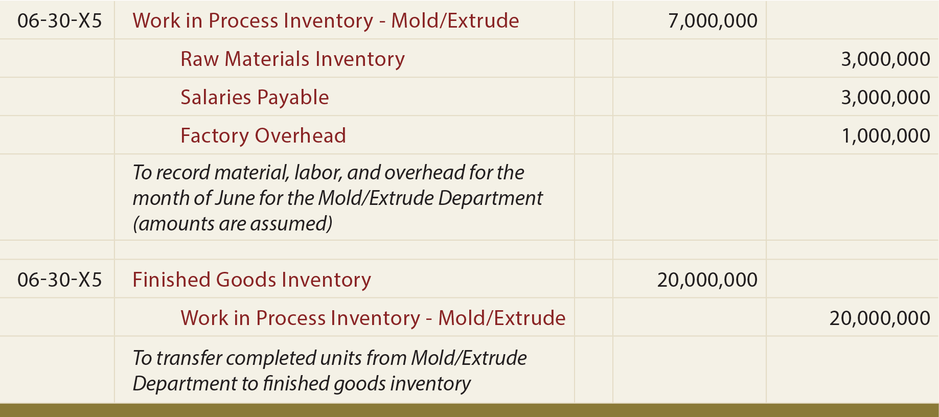 Mold/Extrude Department Journal Entries