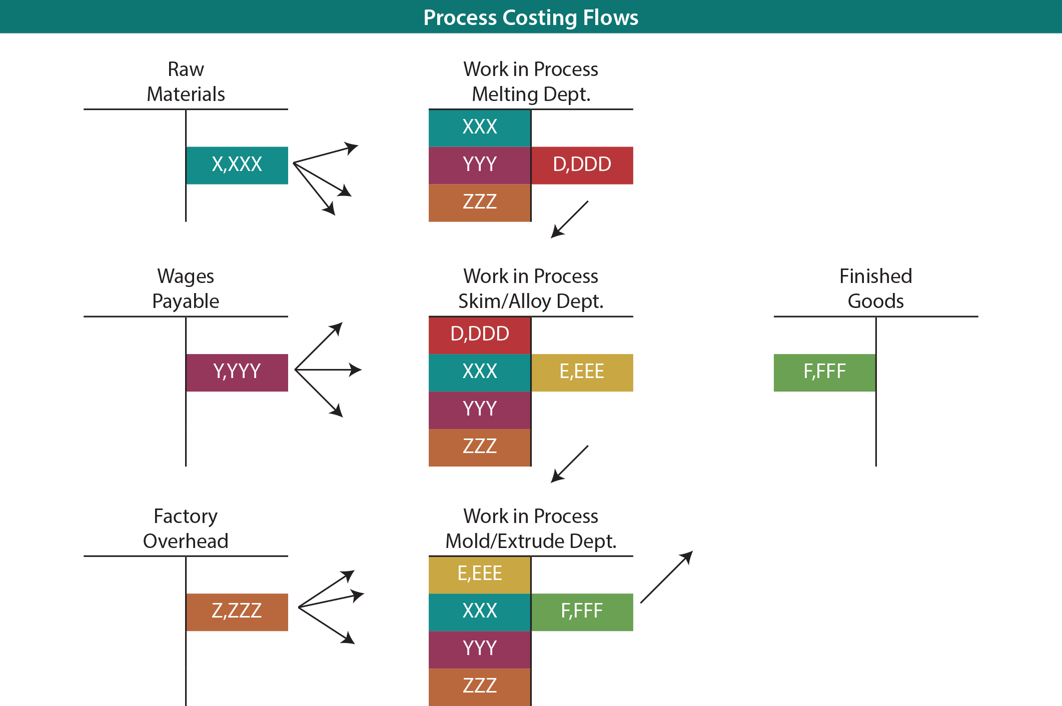 Process Costing Flows T Accounts