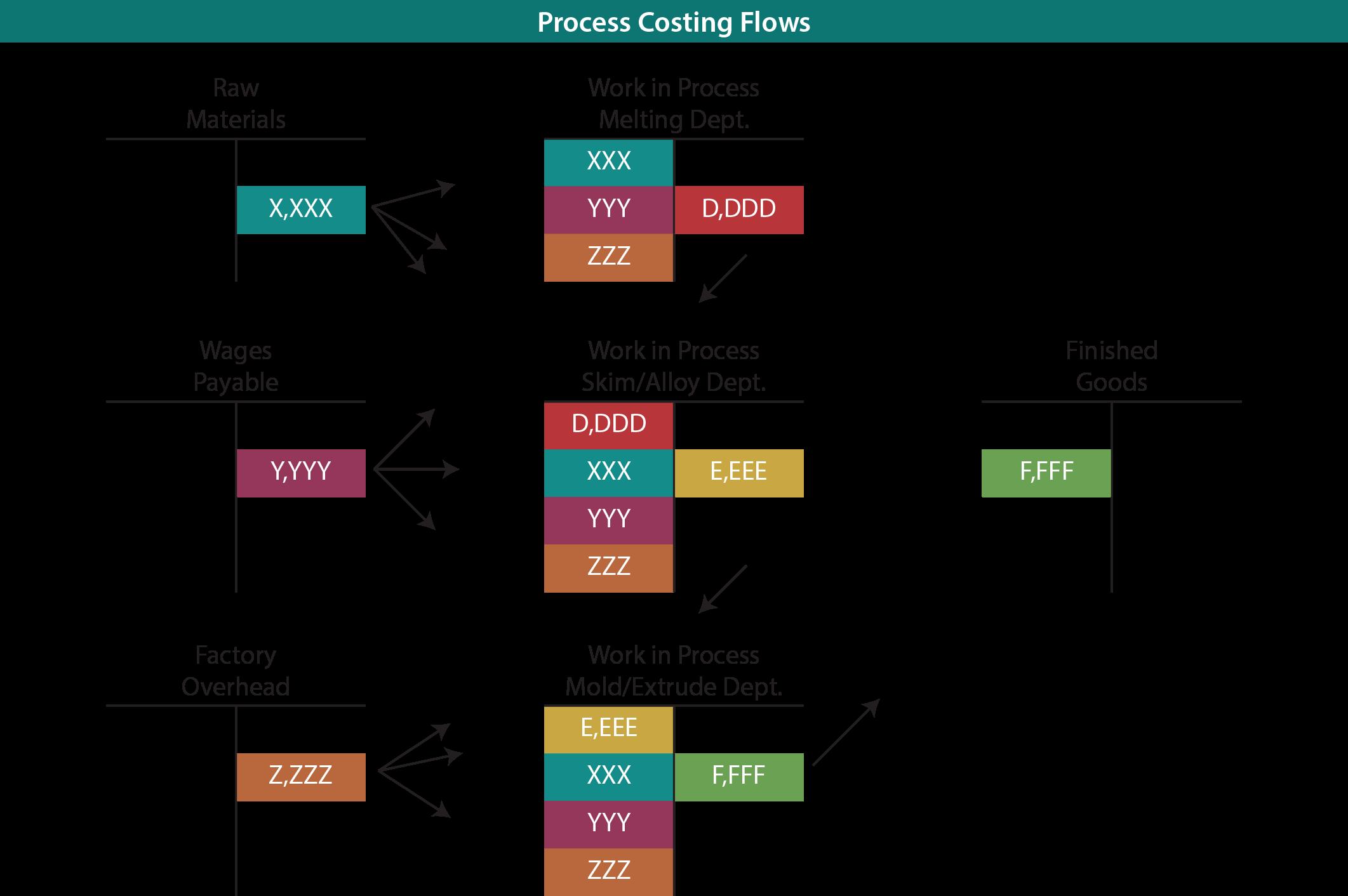 Process Costing Flow Diagram Glass Production Flows T Accounts