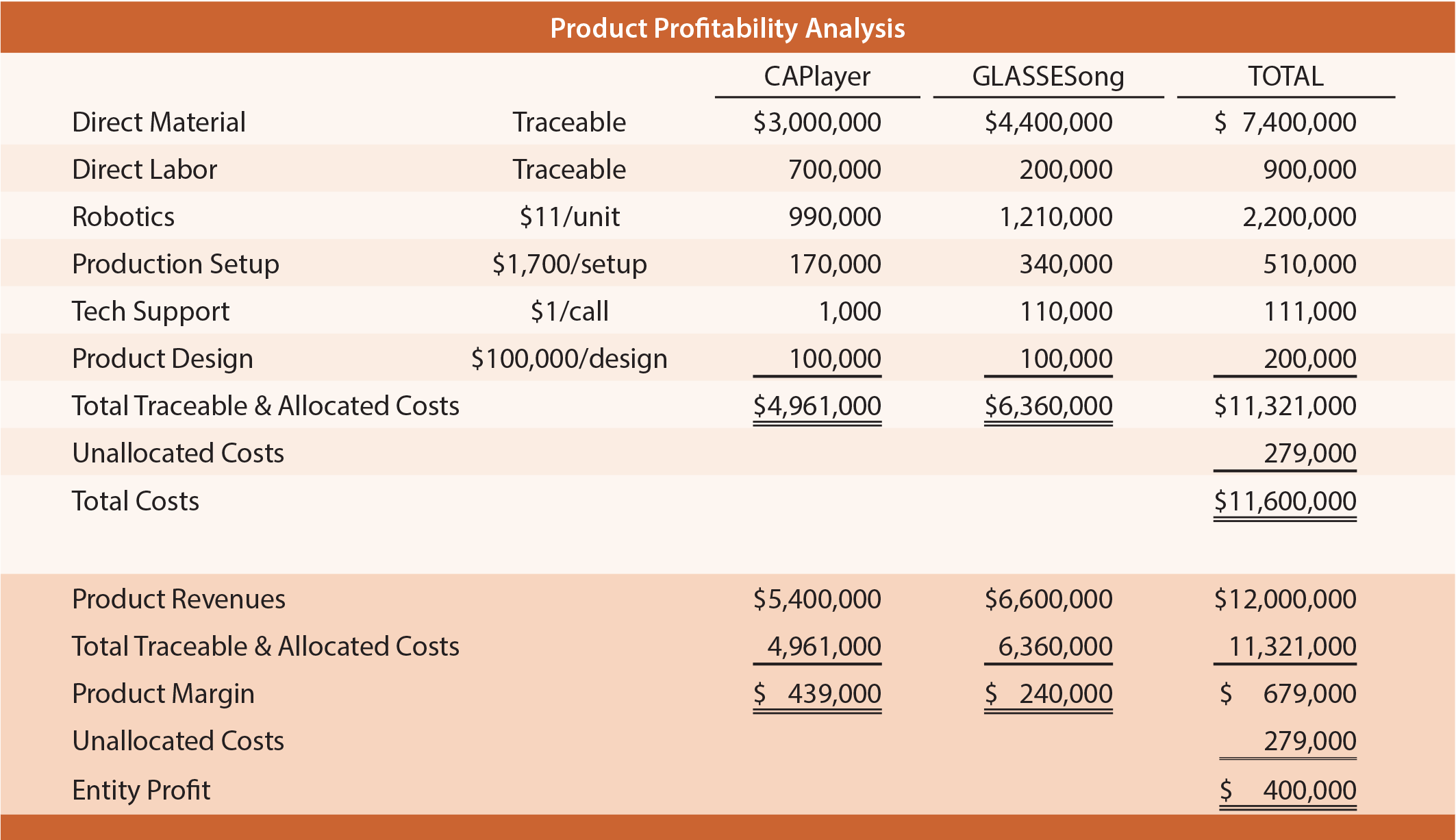 Product Profitability Analysis