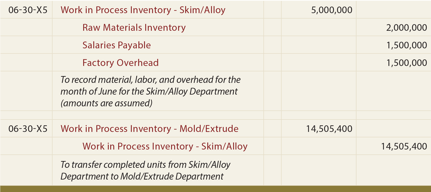 Skim/Alloy Department Journal Entries