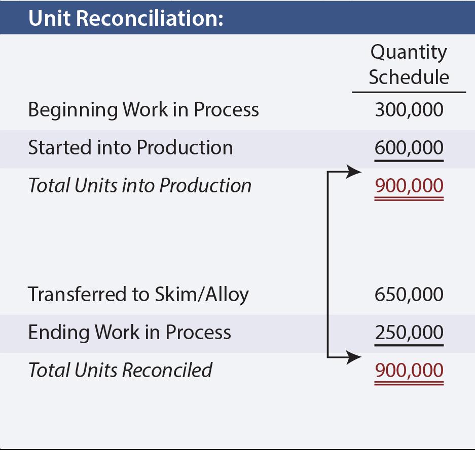 Quantity Schedule