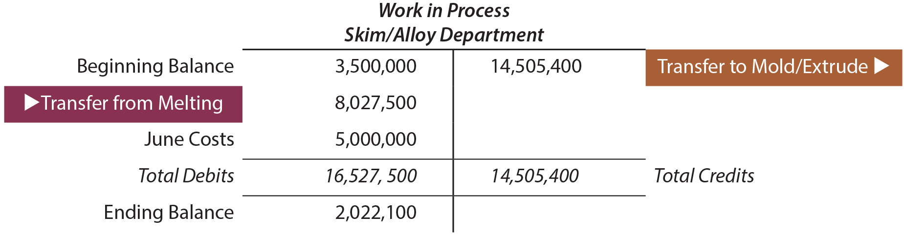 Work in Process Skim Department T Account