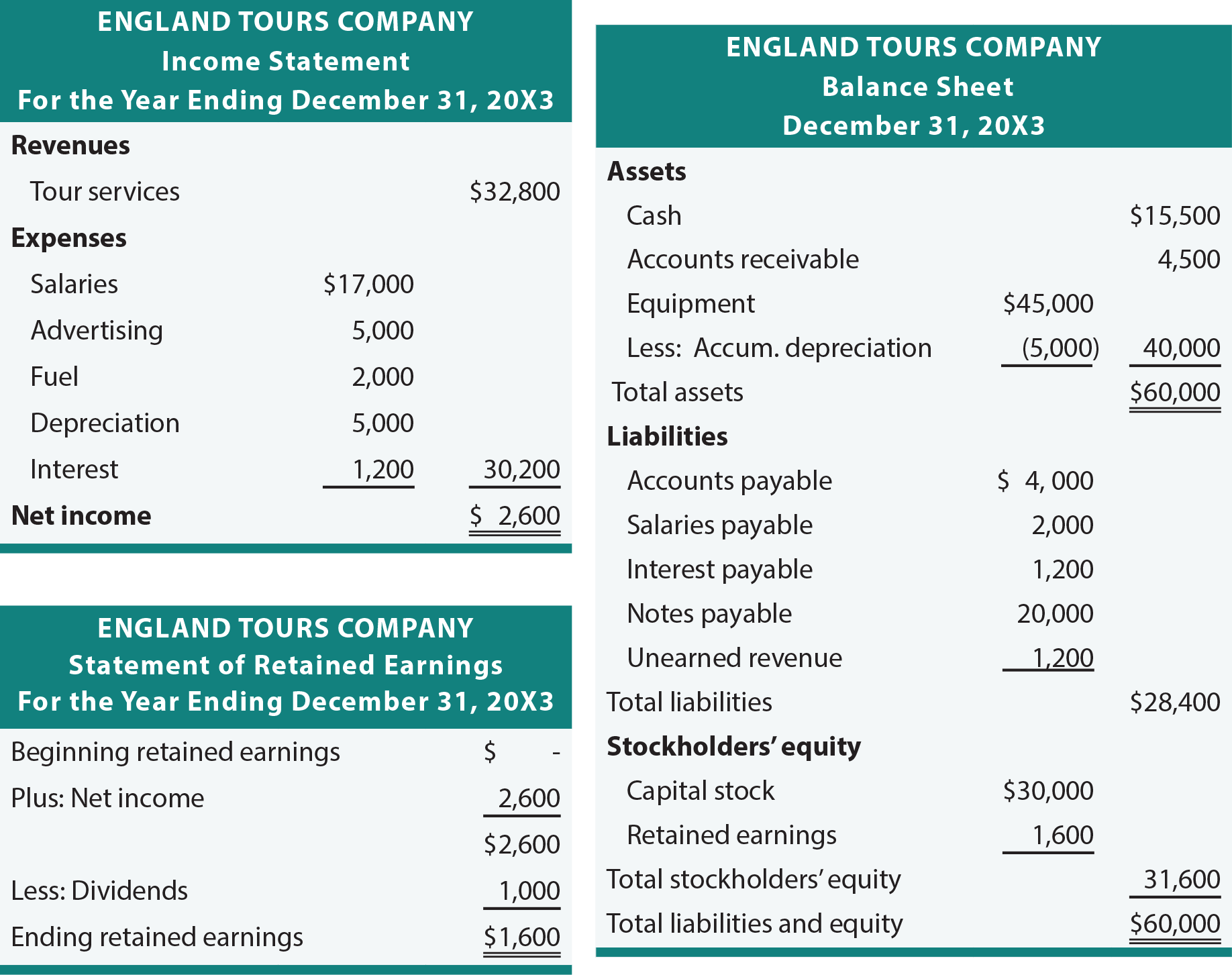 England Tours Income Statement and Balance Sheet