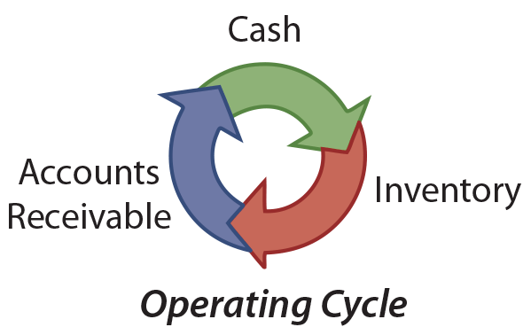 Operating Cycle Illustration