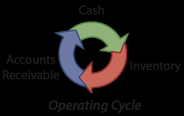 Operating Cycle Illustration