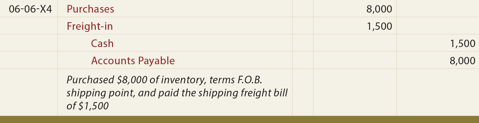 F.O.B. Shipping Point Seller's General Journal Entry