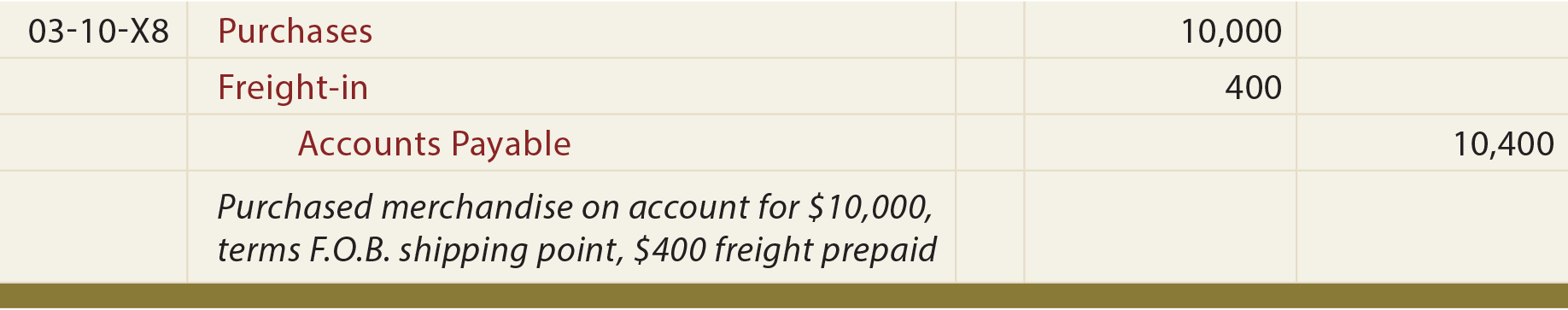 F.O.B. Shipping Point, Freight Prepaid Seller's General Journal Entry